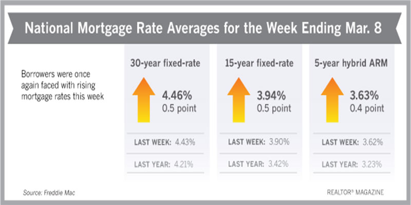 Chart indicating rising mortgage rate averages