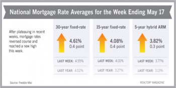 Mortgage rate averages (May, 2018)