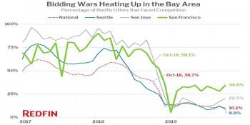 Graph representing the latest real estate bidding wars
