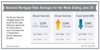 Charts showing mortgage rates for June 2020